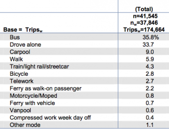 UPDATED - From a 2011 Commute Seattle report
