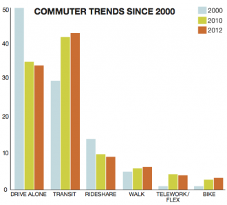 Commute Seattle 2012 Modesplit One-Pager Final-graph